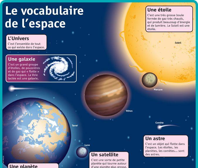 Fiche exposés : Le vocabulaire de l'espace