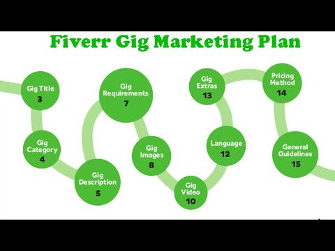 Fiverr Gig Marketing Plan To get More Order. To see more , please subscribr my channel