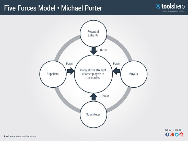 amgen michael porters 5 forces model Michael porter's five forces of competition can be used to examine and analyze the competitive structure of an industry by looking at 5 forces of competition that influence and shape profit potential.
