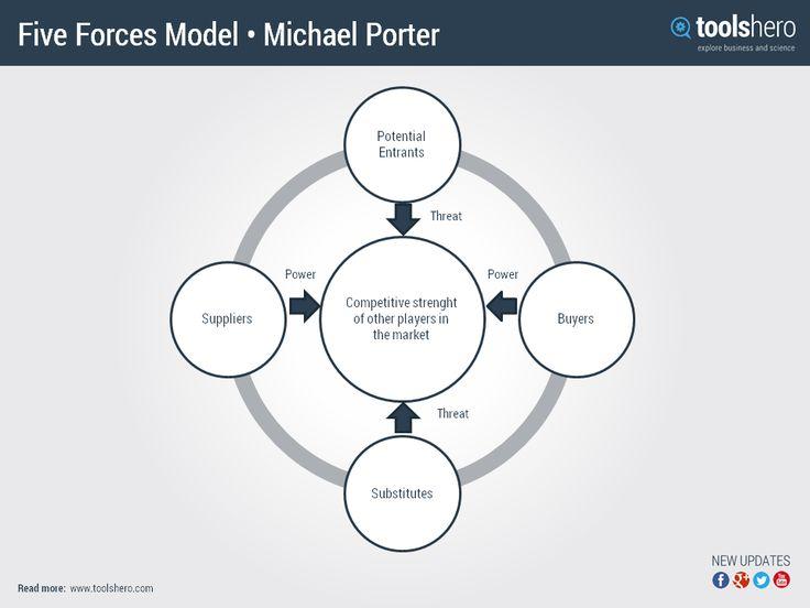 explain porter s 5 forces Encyclopedia of business, 2nd ed porter's 5-forces model: or-pr.