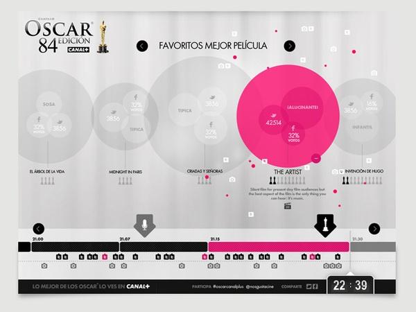 Canal Plus #Oscar2012 by refr3sh, via #Behance #Webdesign