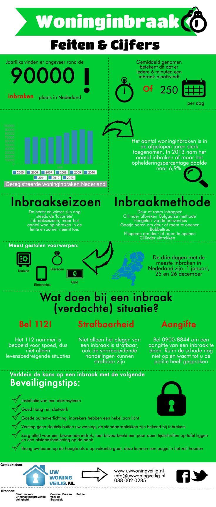 Inbraak infographic 2014