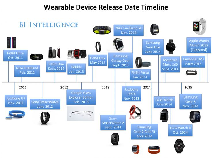The Entire History Of The Smartwatch And Fitness-Band Market In One Infographic - Business Insider