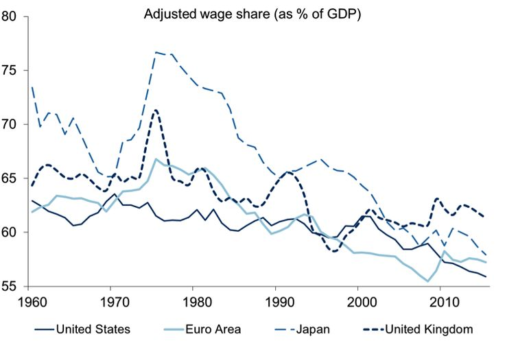 Wage share Global Monetary policy and long-term trends | VOX, CEPR's Policy Portal