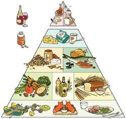 Revised food pyramid, based on more recent research and science about what our bodies need.  (Harvard)