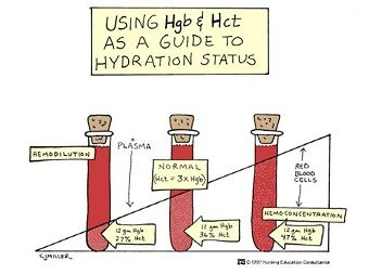 Hgb and Hct for Hydration Status.    Hematocrit Normal Values:   Male 40.7% to 50.3%   Females 36.1% to 44.3%  Overhydration ~ Low Hematocrit  Dehydration ~ High Hematocrit    Hemoglobin Normal Values:  Male: 13.8 to 17.2 gm/dL  Female: 12.1 to 15.1 gm/dL  Overhydration ~ Lower than normal  Dehydration ~ Higher than normal