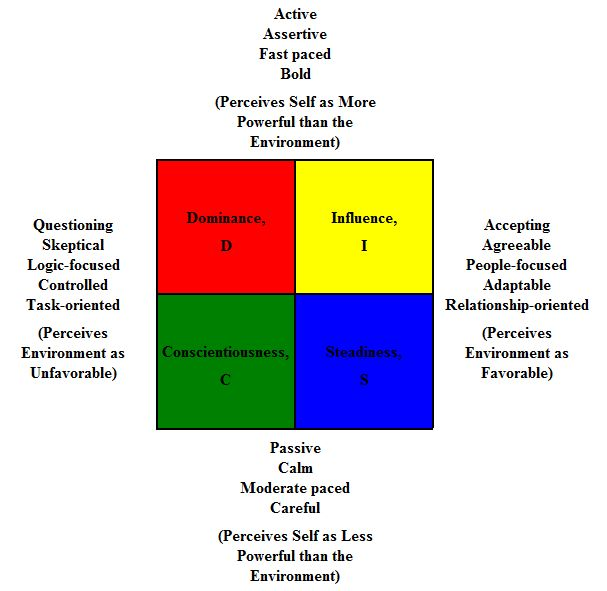 10 best DiSC Style Assessment images on Pinterest Disc assessment - tony robbins disc