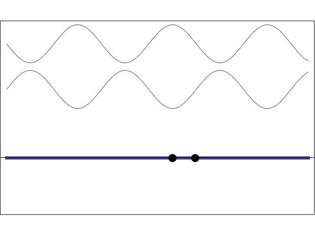 animation showing how two waves moving in opposite directions superimpose to form a standing wave