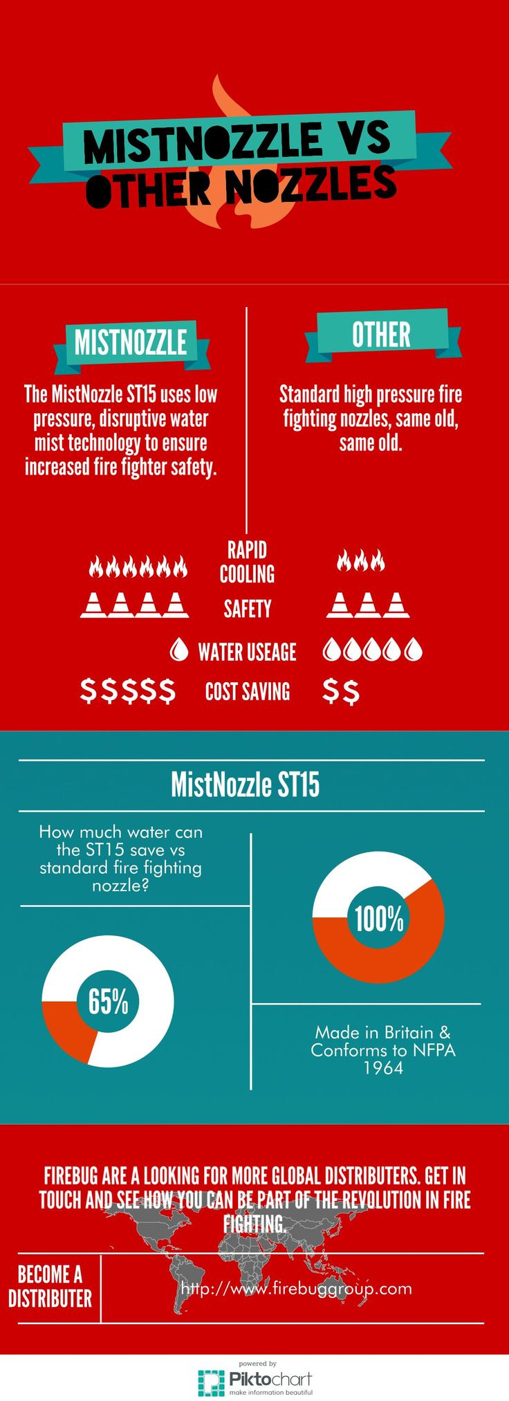 An info-graphic on the MistNozzle ST15. It answers questions such as what's it all about? How does your fire fighting equipment benefit me? What's the difference between a misting nozzle and a standard fire nozzle? How can I distribute this product?  See MistNozzle vs. other nozzles below:  #firefighters   #mistingnozzle   #firenozzle   #MistNozzle   #ST15  #FireBug