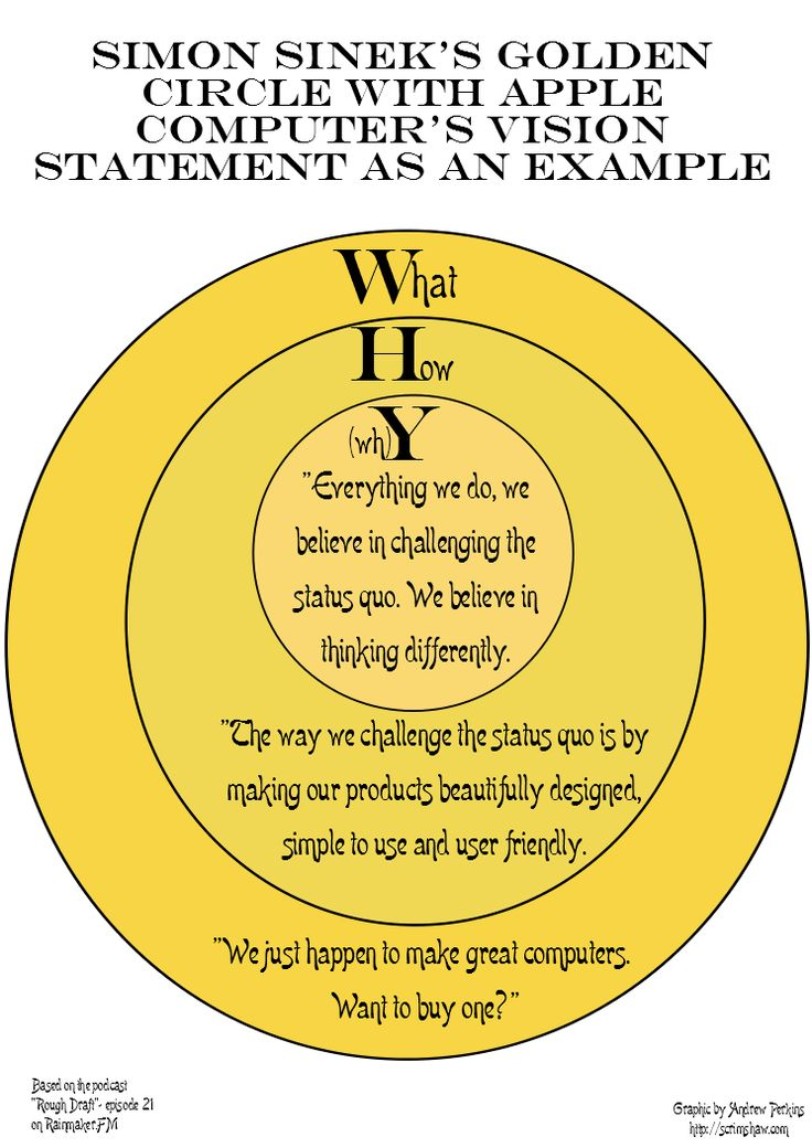 "Graphic example of Simon Sinek's ""Golden Circle"" using Apple Computer's vision statement as an example (based on episode 21 of the podcast ""Rough Draft"")."