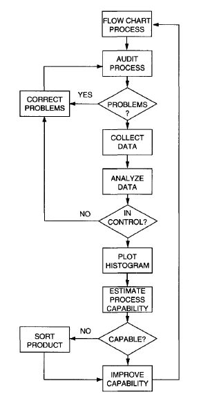 Flow chart of process capability analysis