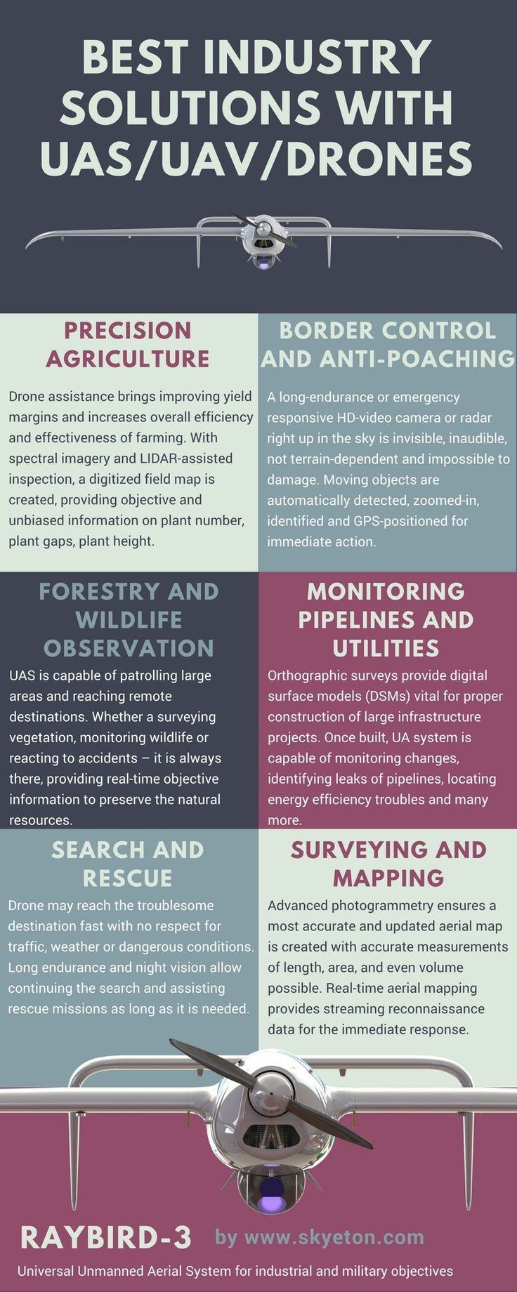 Drone Infographics : At the present time more and more