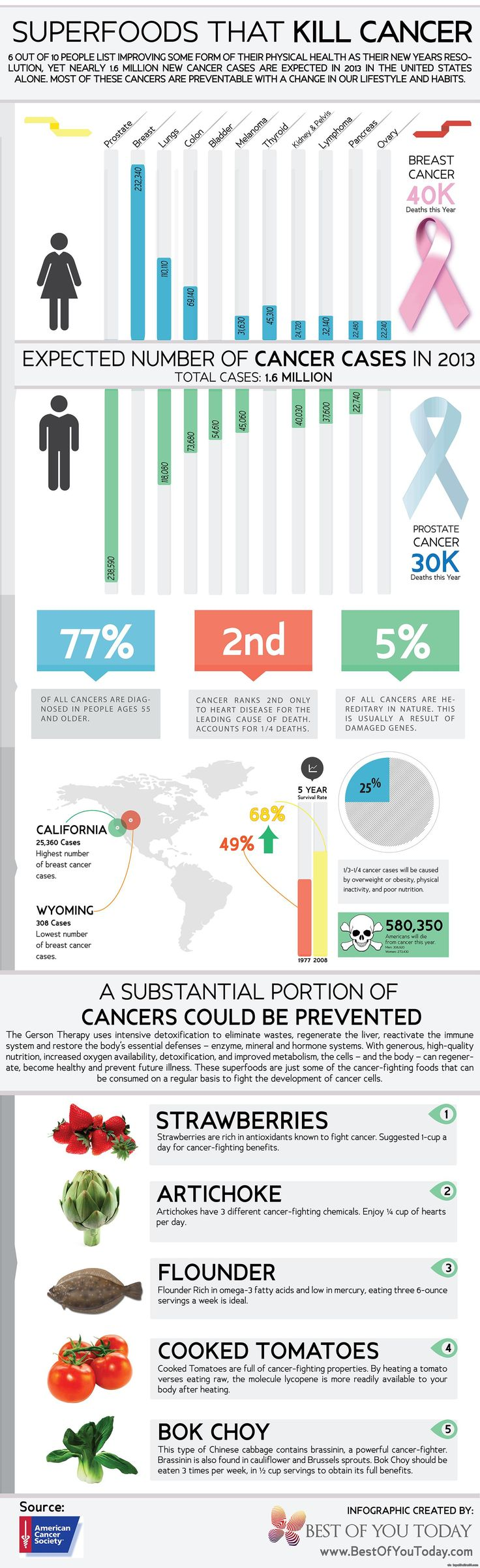 Top Cancer Prevention Foods Infographic