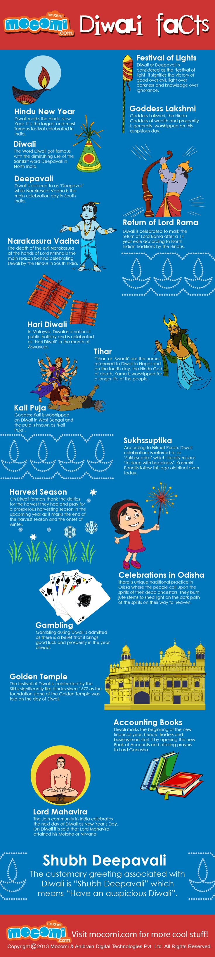 Some amazing facts about the Indian festival - Diwali. Now know some interesting facts about Diwali in this festive season. This INFOGRAPHICS is a part of Issue 4 of our free online kids magazine, Mocomag. Subscribe today for free! http://mocomi.com/magazine/