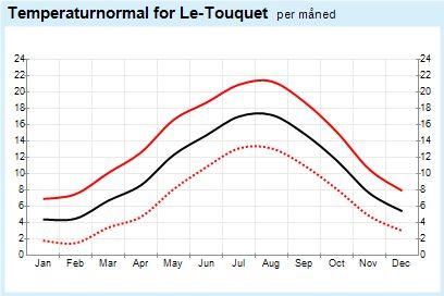 Yr – Weather statistics for Wissant, Nord-Pas-de-Calais (France)
