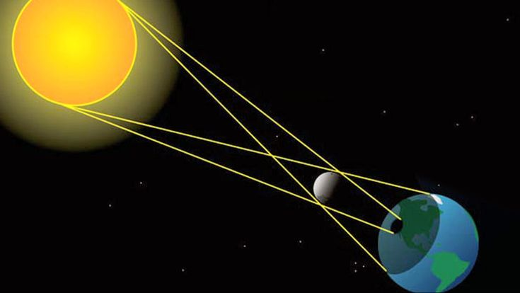 Heel soms houdt de maan al het licht van de zon tegen. Het wordt dan donker op aarde. Hoe werkt dat precies?