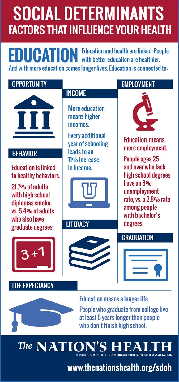 Education is a social determinant of health: one of the social, economic and environmental factors that have an effect on how healthy a person is. It can affect our lifespan, our income, where we live and what happens to our children. And it is something that public health advocates can work to make better for kids and adults in the U.S.