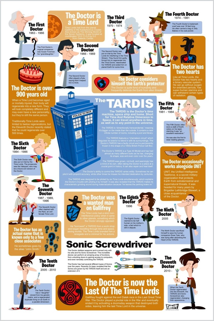 FactsTimey Wimey, The Tardis, The Doctors, Doctorwho, Doctors Who, Doctor Who, Dr. Who, Infographic, Time Lord