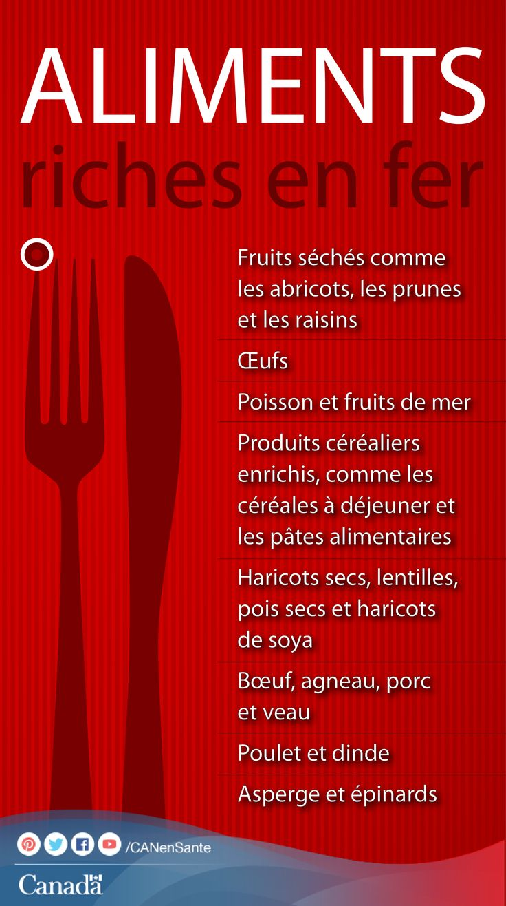 Le fer contribue à produire des globules rouges et à transporter l'oxygène dans toutes les parties du corps.  http://canadiensensante.gc.ca/eating-nutrition/label-etiquetage/table_iron-fer-fra.php?utm_source=pinterest_hcdns&utm_medium=social&utm_content=Sept1_iron_FR&utm_campaign=social_media_14