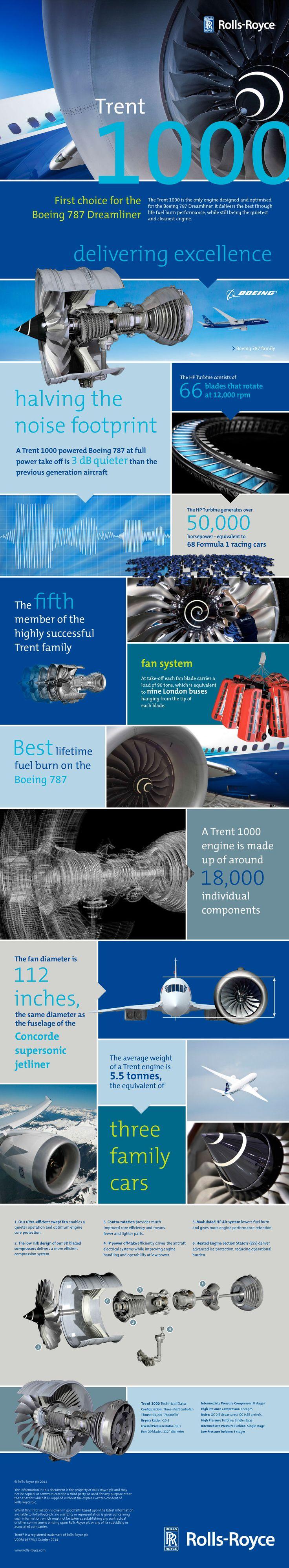 Rolls royce trent 1000 on Pinterest | Rolls royce trent, Boeing ...
