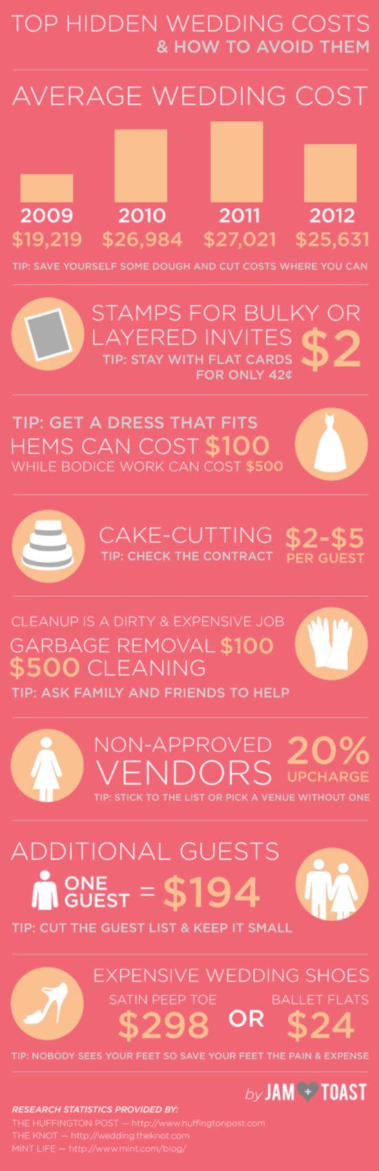 hidden wedding costs infographic