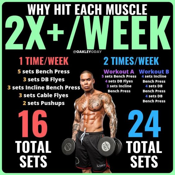 Why Hit Each Muscle 2x Week Workout Volume Will Be Different However When It Comes To Building Muscle The Total Am Ultimate Ab Workout Workout Ab Workout Men