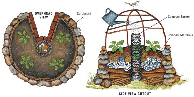 Original pinner: I love this idea, originally it was innovated because of the droughts in Africa. I learned of it when studying in my Global Sustainability class. Not only is it very efficient, 2 gardens like this can feed a family of 10 all year round & use as little as a gallon of water a day, it's an awesome concept
