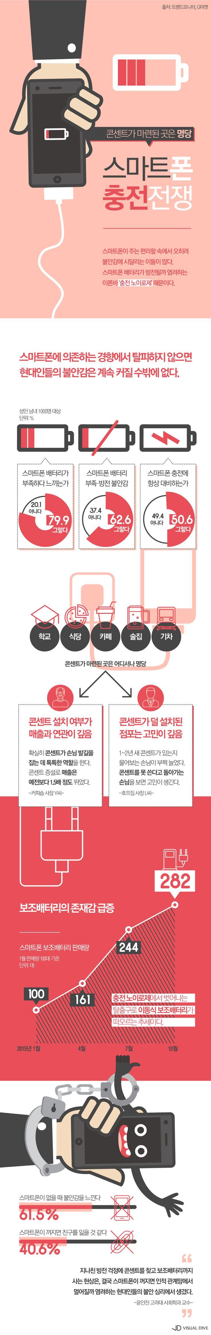 당신도 혹시 '스마트폰 충전 노이로제'? [인포그래픽] #smartphone / #Infographic ⓒ 비주얼다이브 무단 복사·전재·재배포…