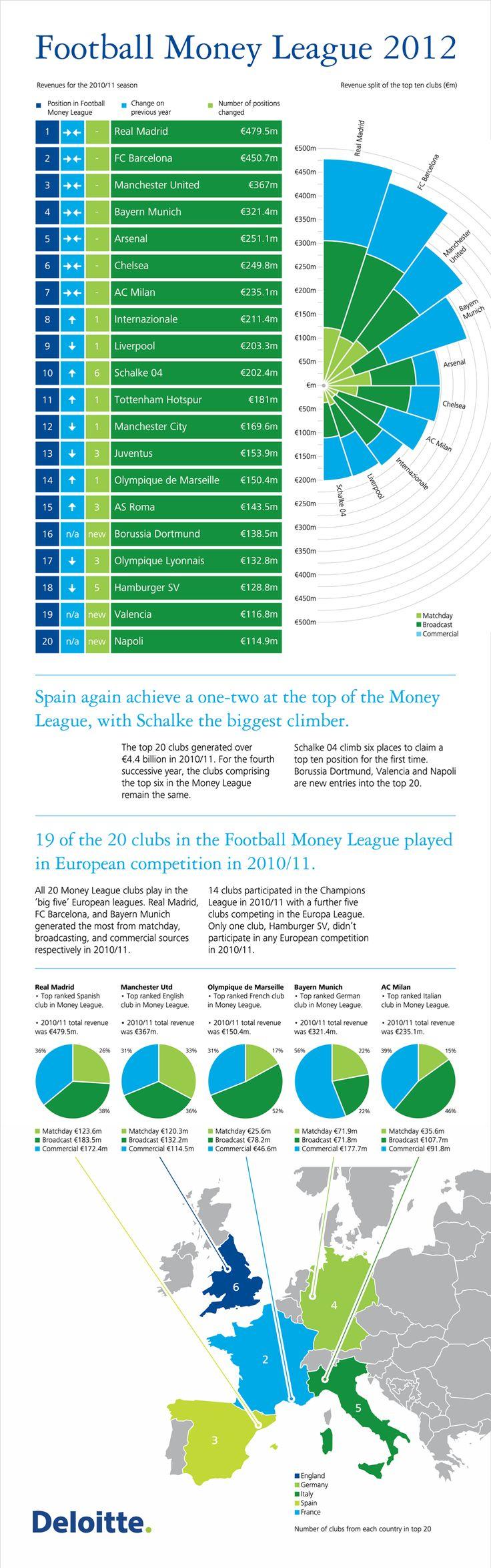 Deloitte Money League seasonal report for 2010-11.