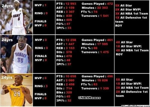 LeBron James vs. Kevin Durant vs. Kobe Bryant!  - http://absextreme.com/editors-reviews/lebron-james-vs-kevin-durant-vs-kobe-bryant