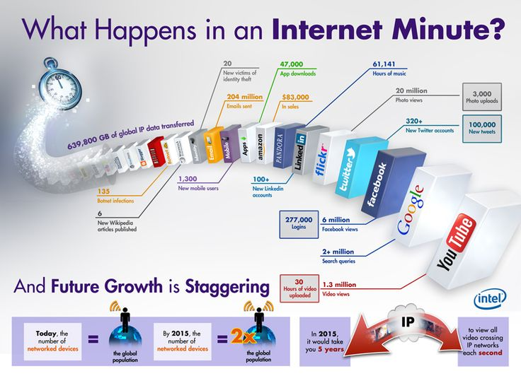 What Happens in an Internet Minute? [Infographic]   - Computer, Industry, Interactive, Internet, social, Technology, Tour, Web Site, World, Amazon, Amazon.com, apps, Email, Facebook, flickr, Google, infografía, infografica, infografik, INFOGRAPHIC, infographique, Intel, Internet Minute, linkedin, pandora, Twitter, wikipedia, www.intel.com, youtube