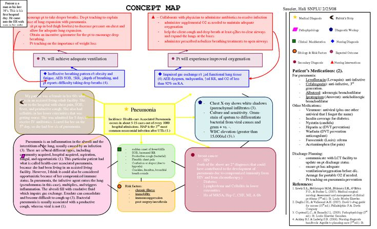 Nursing Diagnosis Concept Maps | Pneumonia Concept Map PLU Pacific Lutheran University anti-viral ...