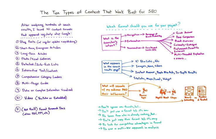 The 10 Types of Content That Work Best for SEO - Whiteboard Friday - Moz