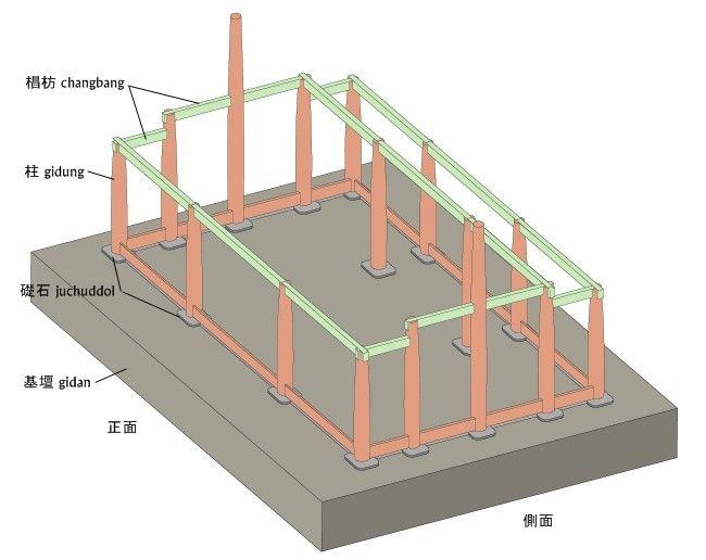 ここでは韓国の伝統建築の構造を理解するために、韓国に現存する最古の木造建築である「鳳停寺極楽殿(ポンジョンサ・クンナクジョン)」を建ててみようと思います。...