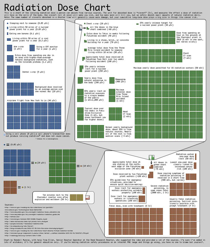 radiation dose chart infographic xkcd A Handy Guide to Radiation Doses…