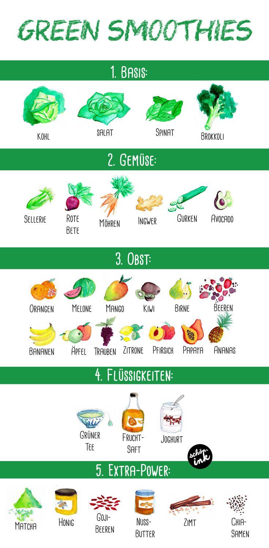 Grundlage für grüne Smoothies (einfache Auswahl der einzelnen Zutaten aus den verschiedenen Gruppen)