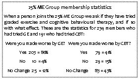 25% ME Group membership statistics on #GET & #CBT (summer 2016 issue…