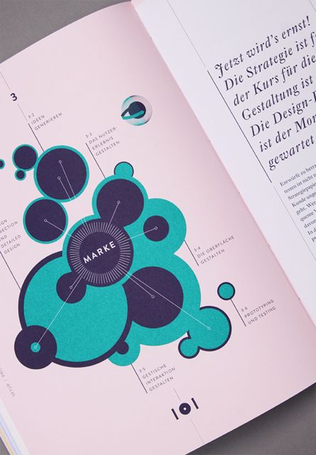 Branded Interactions – Design by Katrin Schacke | info inspiration