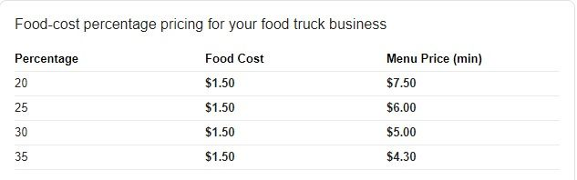Menu Pricing Methods For Your Food Truck Business Food Truck