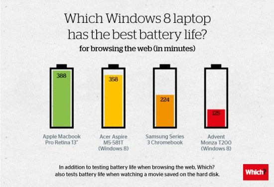 Which Windows 8 laptop has the best battery life?