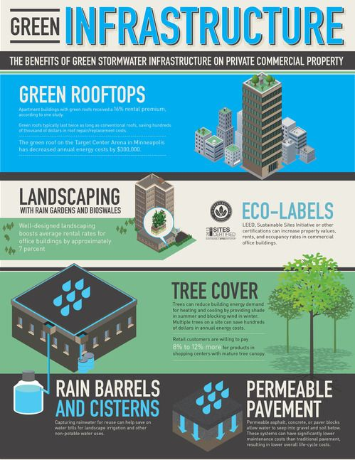 How Green Infrastructure Adds Value For Property Owners And Tenants