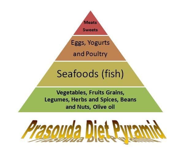 Prasouda healthy eating plan assessment. http://www.how-to-lose-weight-in-a-week.net/prasouda-diet.html Prasouda Diet: Prasouda Diet Pyramid #[KW]