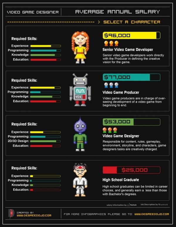 Video Game Designer's Salary