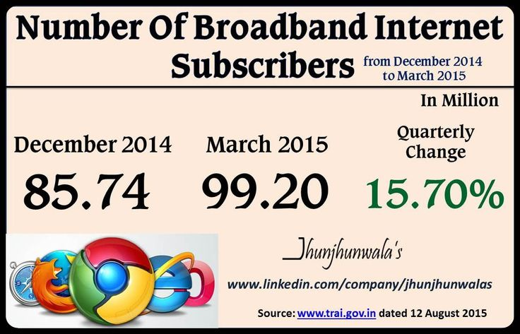 #TRAI #TelecomRegulatory #Broadband #Internet #Subscribers #InternetUsers #JhunjhunwalasFinance