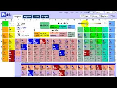 If only you'd had this in high school: interactive Period Table of Elements