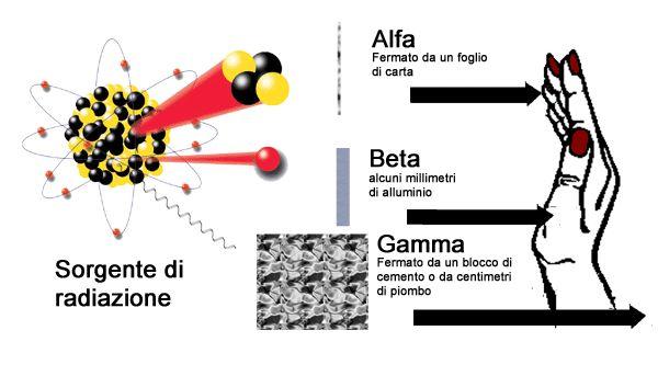 [approfondimenti] Fukushima [7] Gli effetti delle radiazioni sugli esseri umani