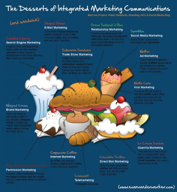 The Desserts of Integrated #Marketing Communications Infographic