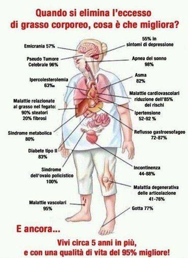 Ecco cosa succede al corpo quando dimagriamo ♥