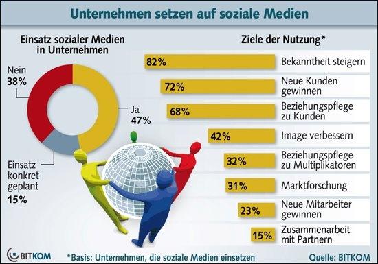 Social Media für mittelständische Unternehmen - Mittelstand www.socialmedia-muenchen.de