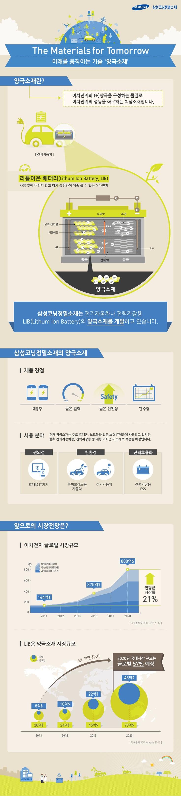 [Infographic] 미래를 움직이는 기술 '양극소재'에 관한 인포그래픽